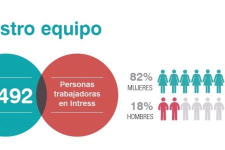 MÁS DE 34.000 PERSONAS ATENDIDAS EN UN AÑO POR INTRESS
